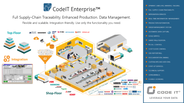 Full Traceability with CodeIT